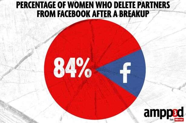 Quase 100% das mulheres excluem ex do Facebook ao fim de um relacionamento, diz pesquisa