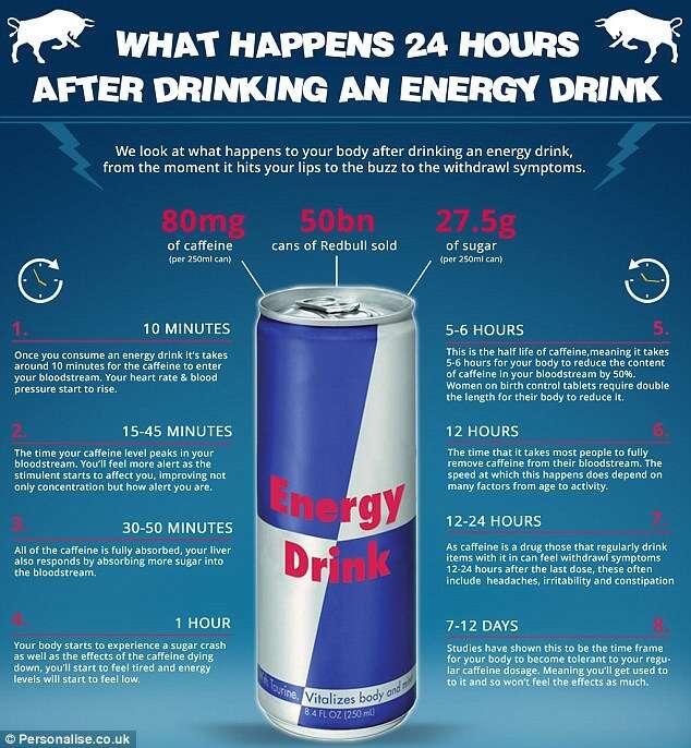 Descubra o que acontece com seu corpo logo que você ingere uma lata de energético Red Bull