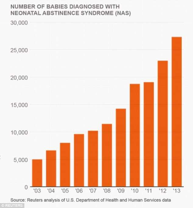 Número de bebês diagnosticados com síndrome de abstinência neonatal, de 2003 a 2013.