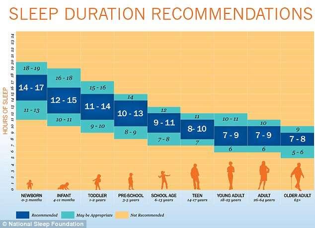 Quantas horas de sono são recomendadas para cada faixa de idade