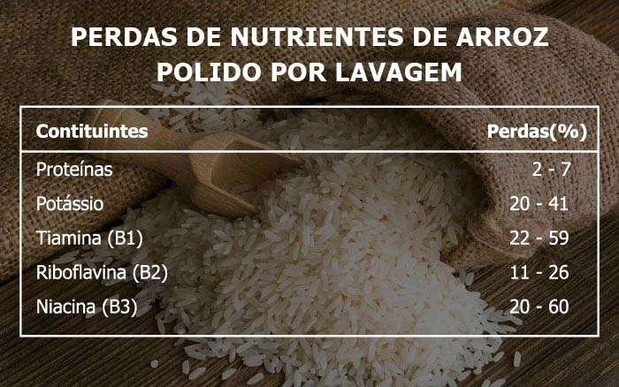 Especialista alega não ser recomendado lavar arroz