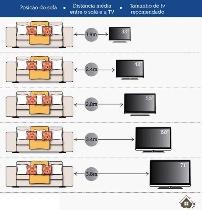 Descubra qual a distância ideal entre a sua TV e o sofá
