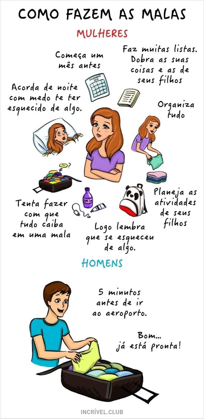 Diferenças entre homens e mulheres
