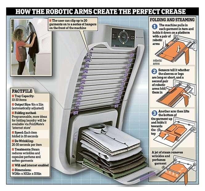Empresa lança robô que passa e dobra suas roupas