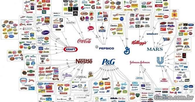 Corporações que controlam tudo o que consumimos