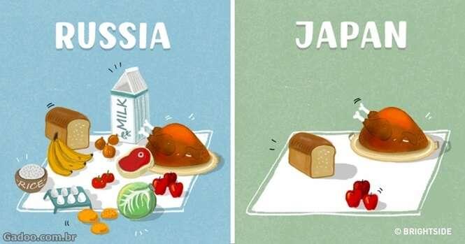 Quantos mantimentos você compra com cerca de R$ 70 em diferentes partes do mundo