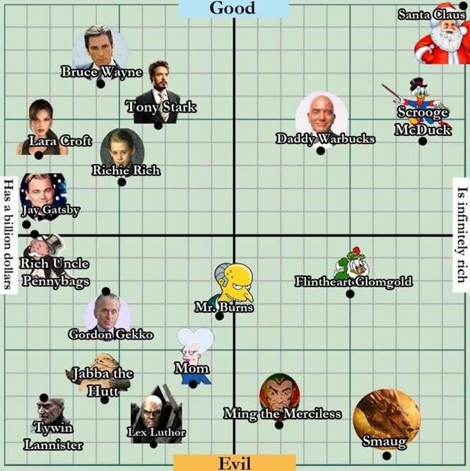 Saiba quais são os mocinhos e os vilões mais ricos da ficção