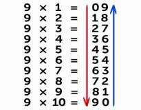 9 truques de matemática que não te ensinaram na escola