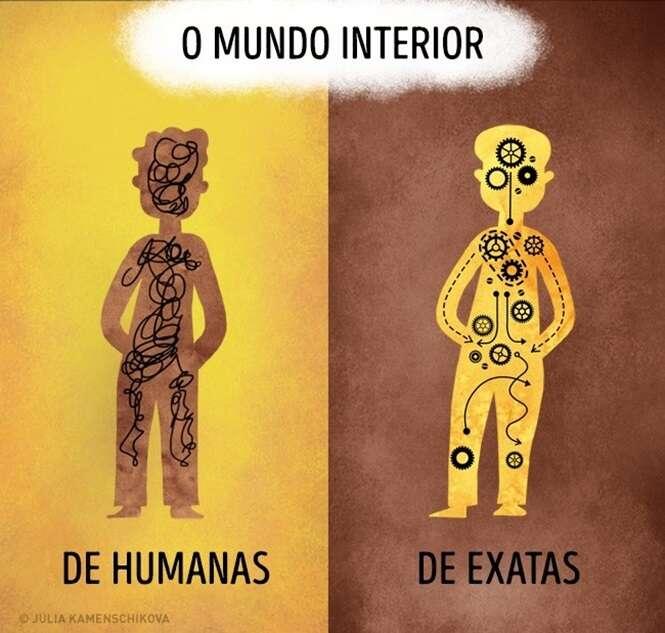 Imagens para você constatar se és de humanas ou de exatas