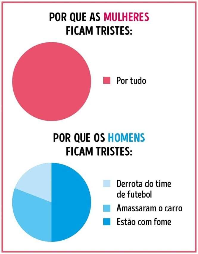 Diferenças entre homens e mulheres mostradas em gráficos
