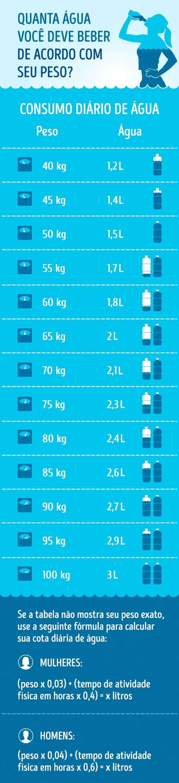 Saiba a quantidade diária de água que você necessita beber conforme o seu peso